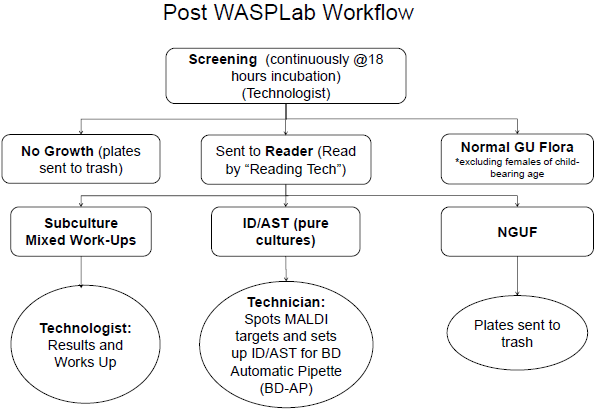 Post WASPLab Workflow TriCore.PNG