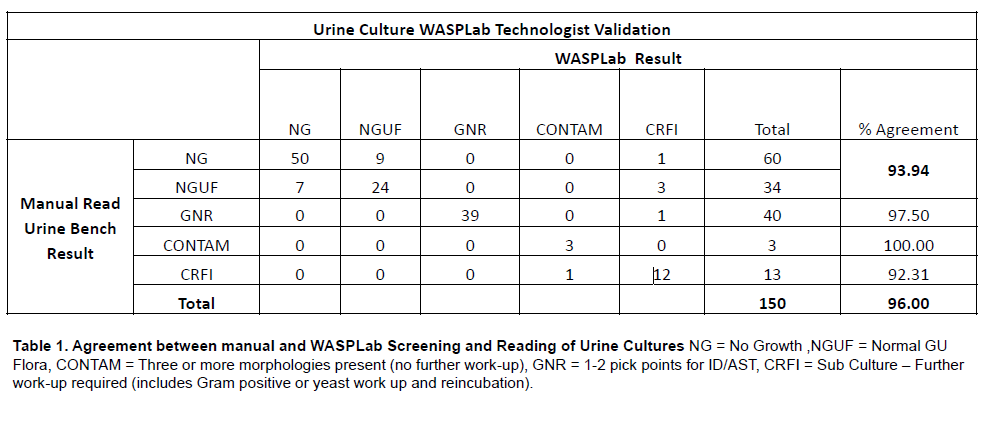 Agreement between manual and WASPLab screening and reading of Urine cultures.PNG